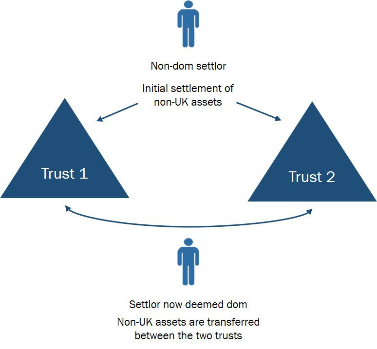 Excluded Property Trusts diagram for insight