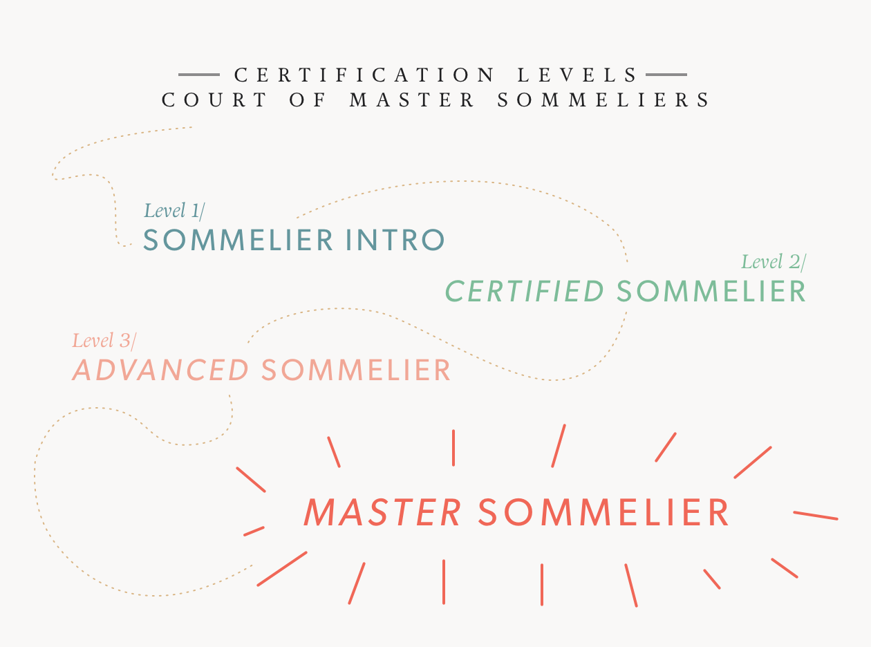 What is a Sommelier? - The Four Levels of Certification