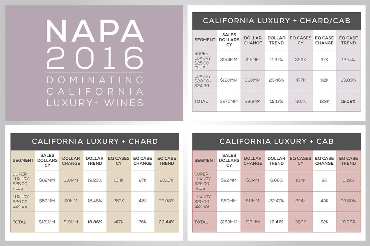 Napa 2016 Dominating California Luxury+ Wines
