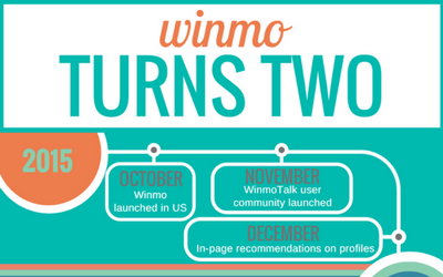 Winmo Turns Two
