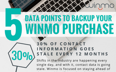 5 Data Points to Backup Your Winmo Purchase