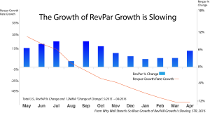 Hotel Energy Management in the context of RevPar Growth Declining