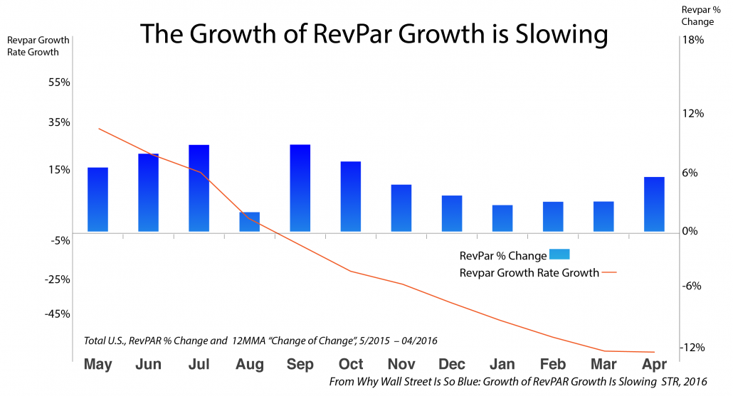 RevPar Growth Rates Hint at an Opportunity Hotel Energy Management