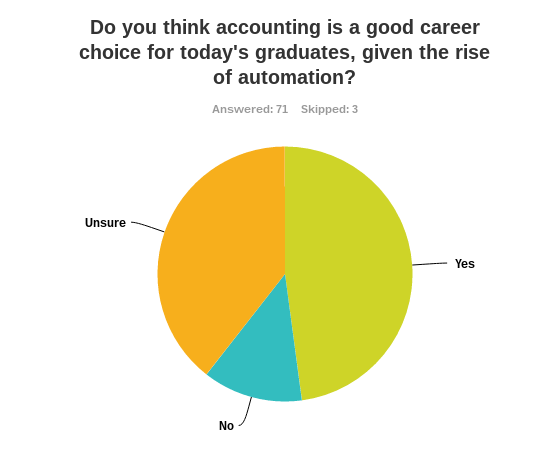 Fewer than half of graduates looking for a career in accounting believe it is a good career choice