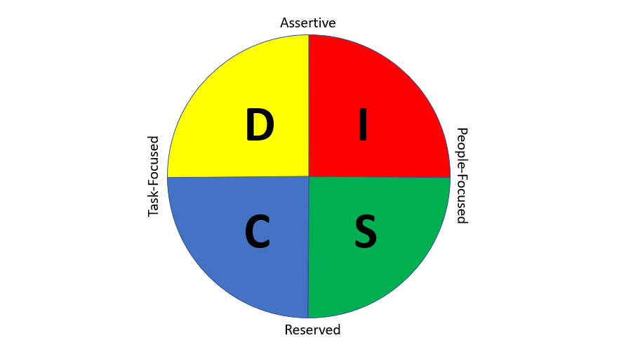 DISC Personality Test: All You Need To Know