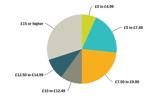 Gig economy earnings