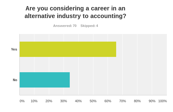 Two-thirds of graduates interested in accountancy are considering a career in an alternative industry