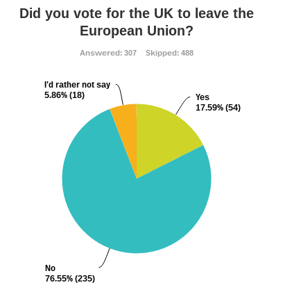 77% of UK graduates polled voted to remain in the EU