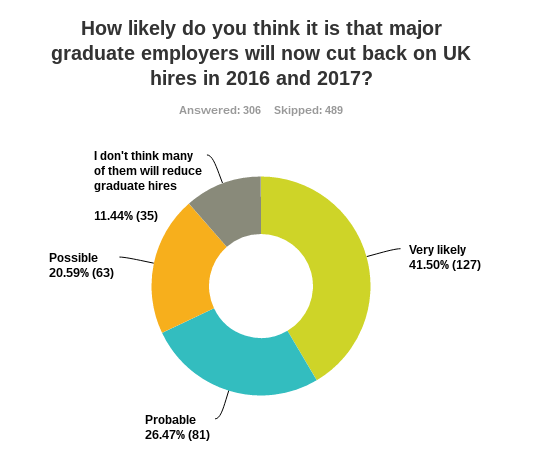 68% of UK graduates polled think it is very likely or probable that major employers will cut back on graduate hires in the UK in 2016 and 2017