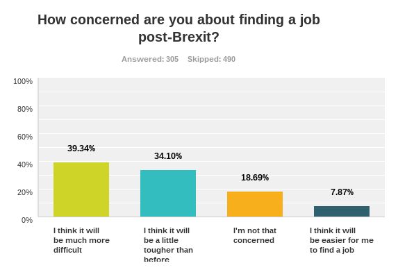 39% of UK graduates polled think it will be much more difficult to find a job after the Brexit vote