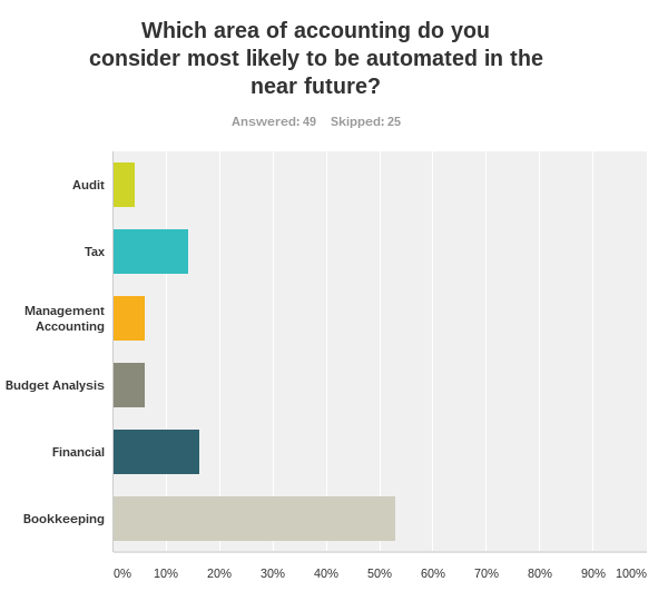 Over 50% of accounting graduates fear bookkeeping will be automated