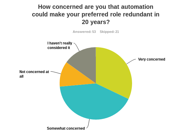 Three-quarters of graduates interested in accounting careers are concerned about the automation threat
