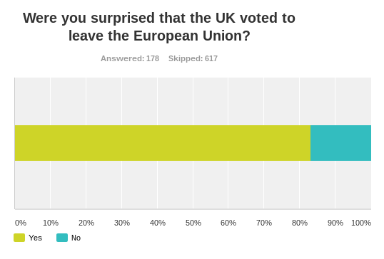 83% of EU graduates polled were surprised that the UK voted to leave