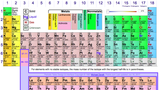 Dynamic Periodic Table (with lesson plans)