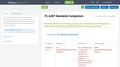 ITL & BIT Standards Comparison