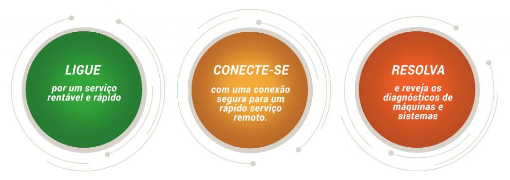 Quicksync-Portuguese