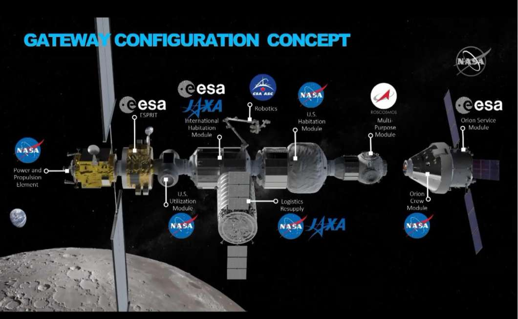 NASA's plans for a Lunar Gateway are fully funded in President Trump's FY2020 budget proposals, said NASA Administrator Jim Bridenstine. Photo: NASA