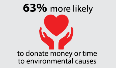 63% more likely to donate money or time to environmental causes