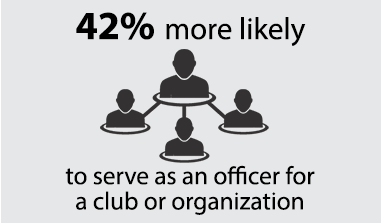 42% more likely to serve as an officer for a club or organization