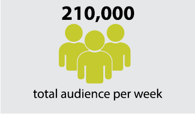 210,000 total audience per week