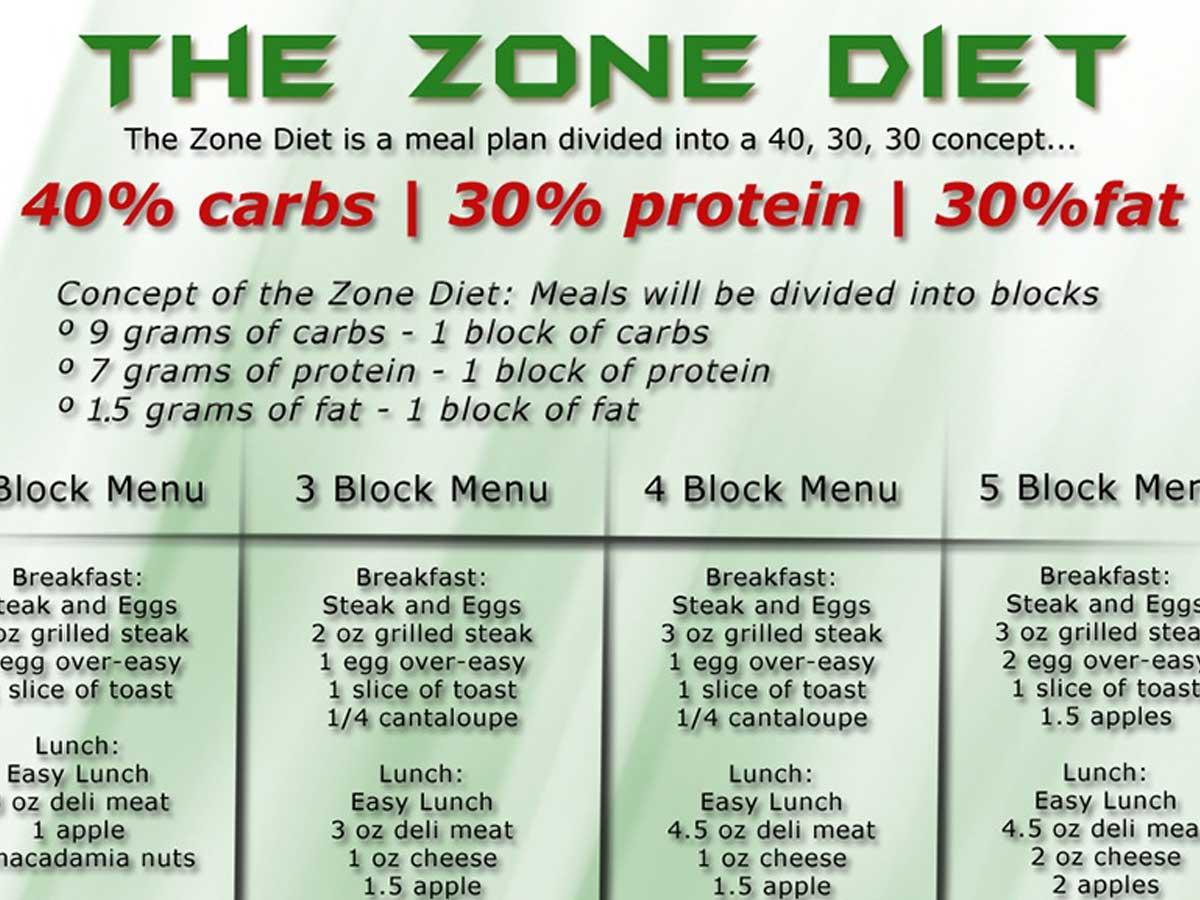 Understanding Quot The Zone Quot Diet Wodstar