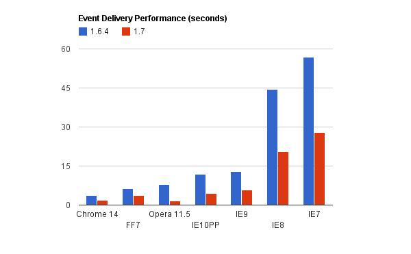 Eventos Delegados en jQuery 1.7