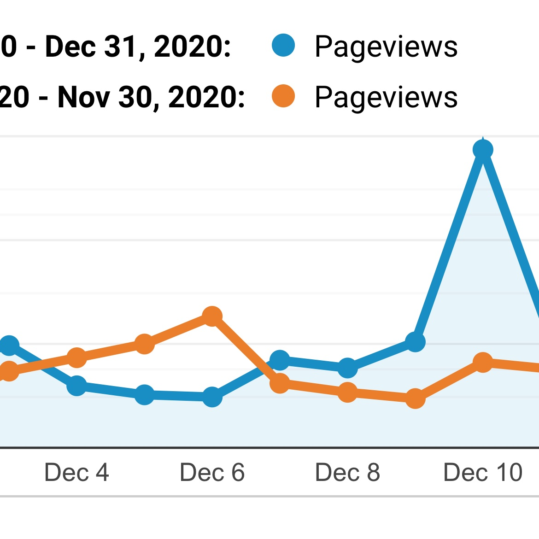 Analytics: December 2020