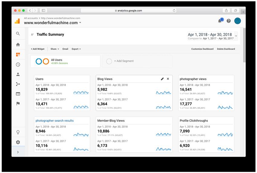 screenshot of Wonderful Machine's April Analytics report