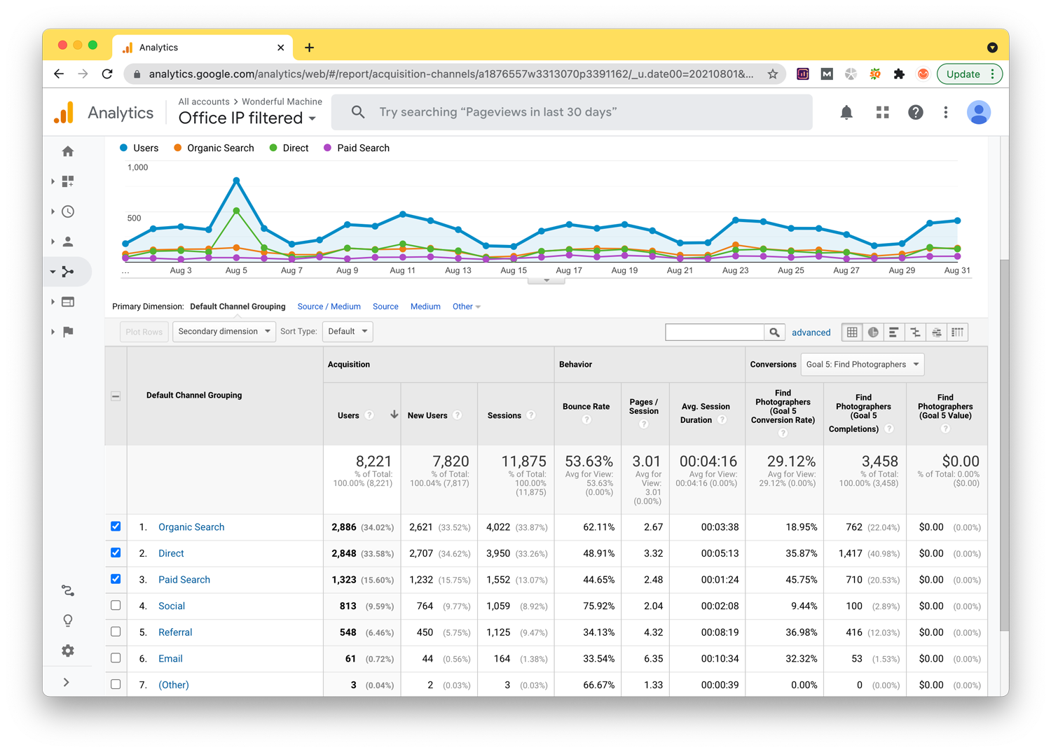 A screenshot of Google Analytics' August 2021 channel numbers, with the organic search, direct, and paid search plotted