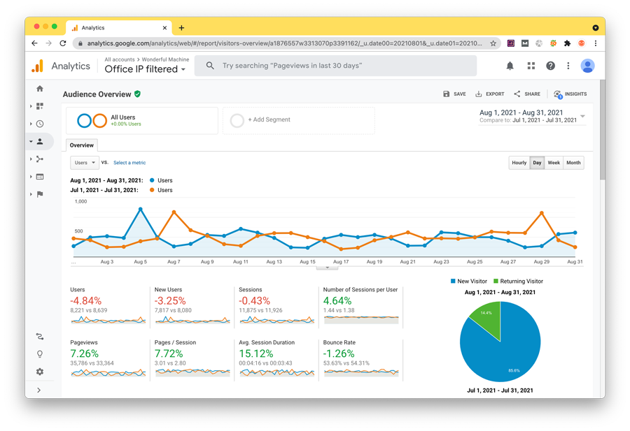 A screenshot of Google Analytics' Audience data for Wonderful Machine during August 2021, compared with July 2021