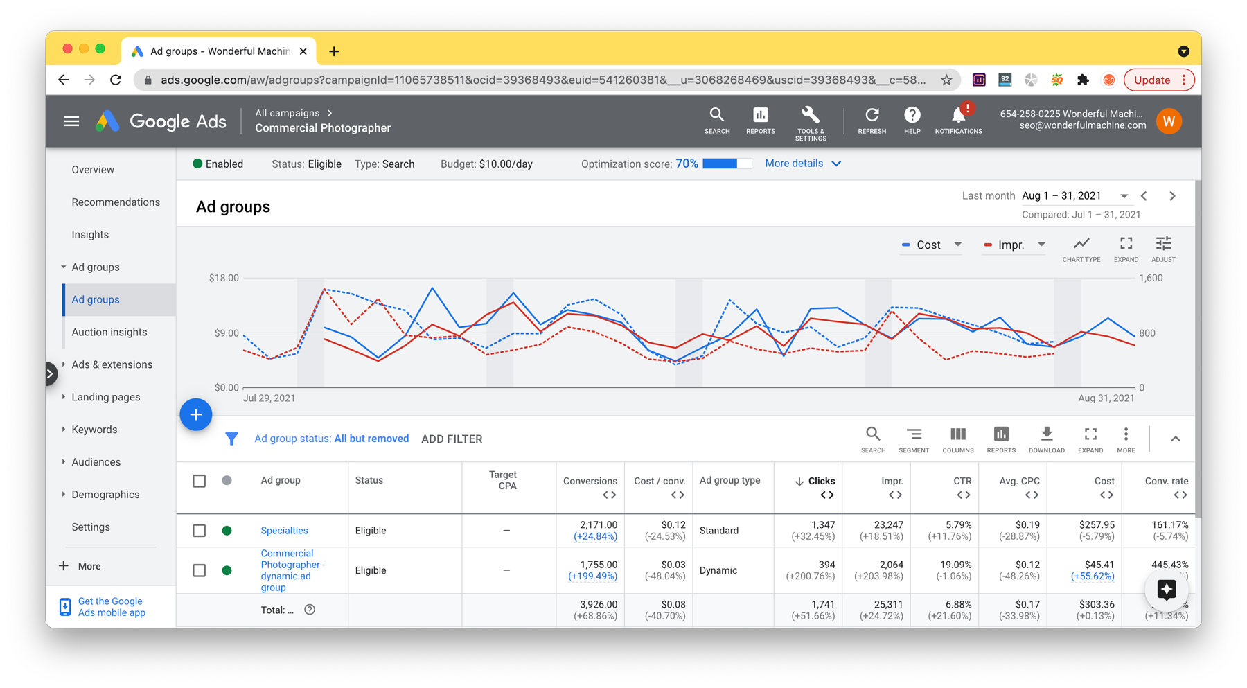 Screenshot of the report for our Google Ads campaign during August 2021