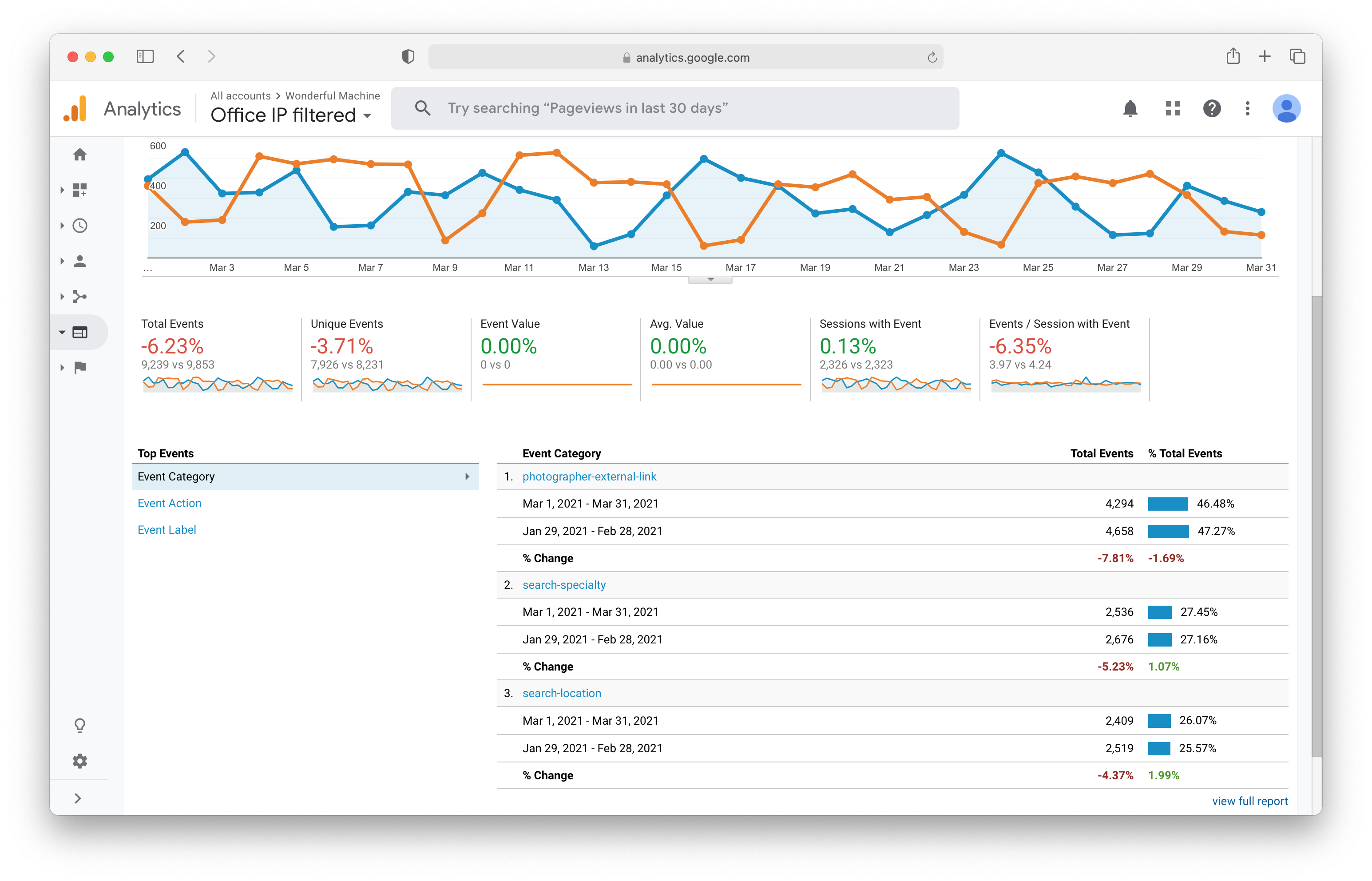 Google Analytics Site Events for Wonderful Machine dot com's site during March 2021
