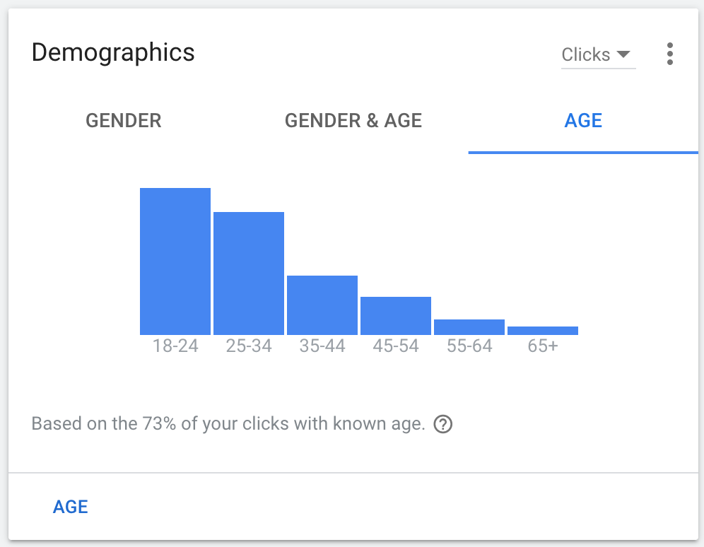 Age demographics of WM site visitors from Web Ads