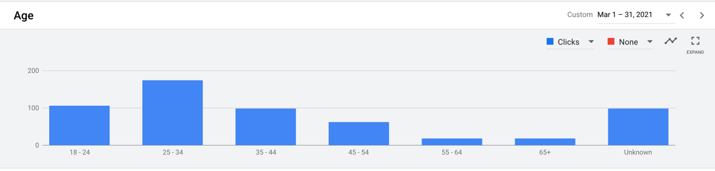 Age demographics of people who clicked on Wonderful Machine web ads in March