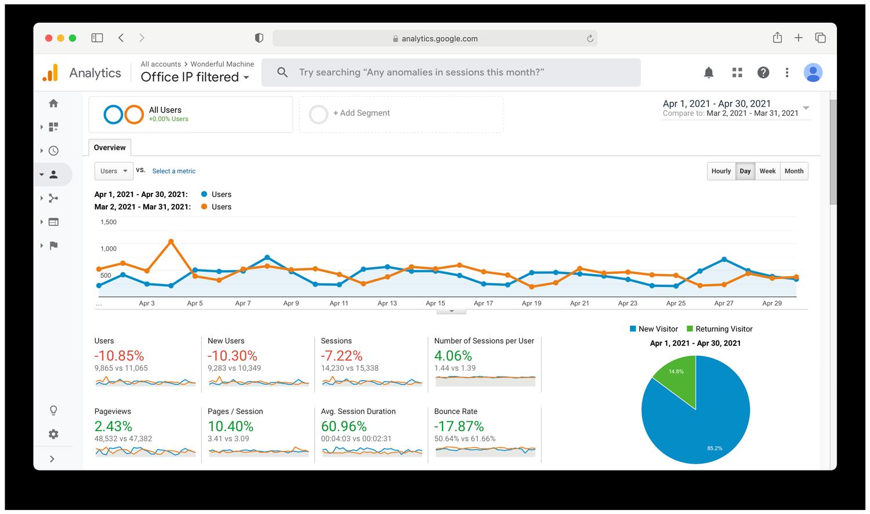 Google Analytics traffic report for April at Wonderful Machine dot com