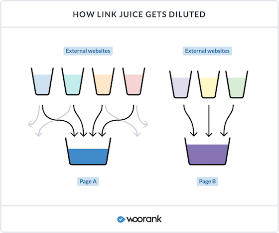 How link juice gets diluted