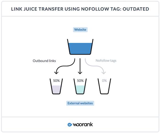 Link Juice nofollow