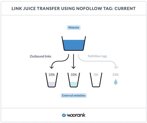 Link Juice nofollow Current