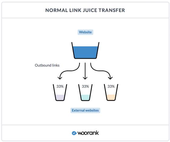 Link Juice Transfer