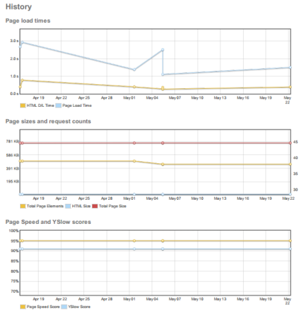 Three Types Of Historical Web Page Performance Statistics From GTMetrix