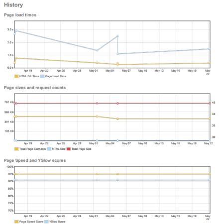 Tres tipos de estadísticas históricas de rendimiento de páginas web de GTMetrix