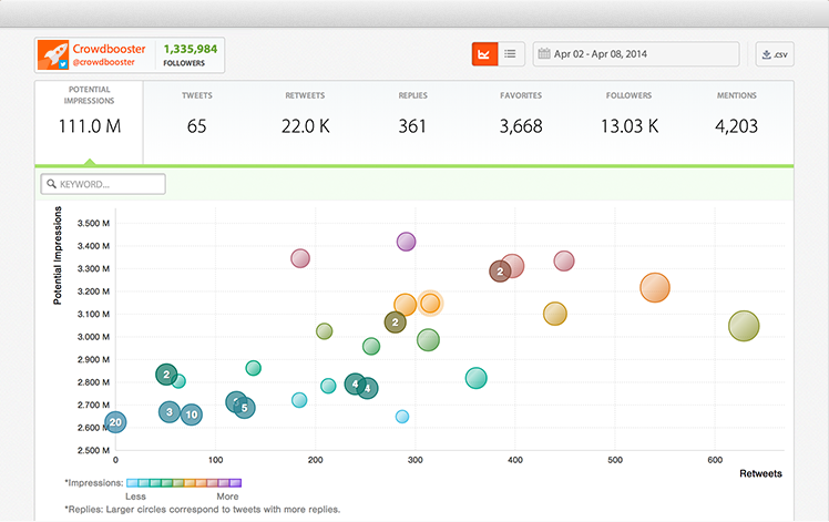 CrowdBooster Analytics Dashboard