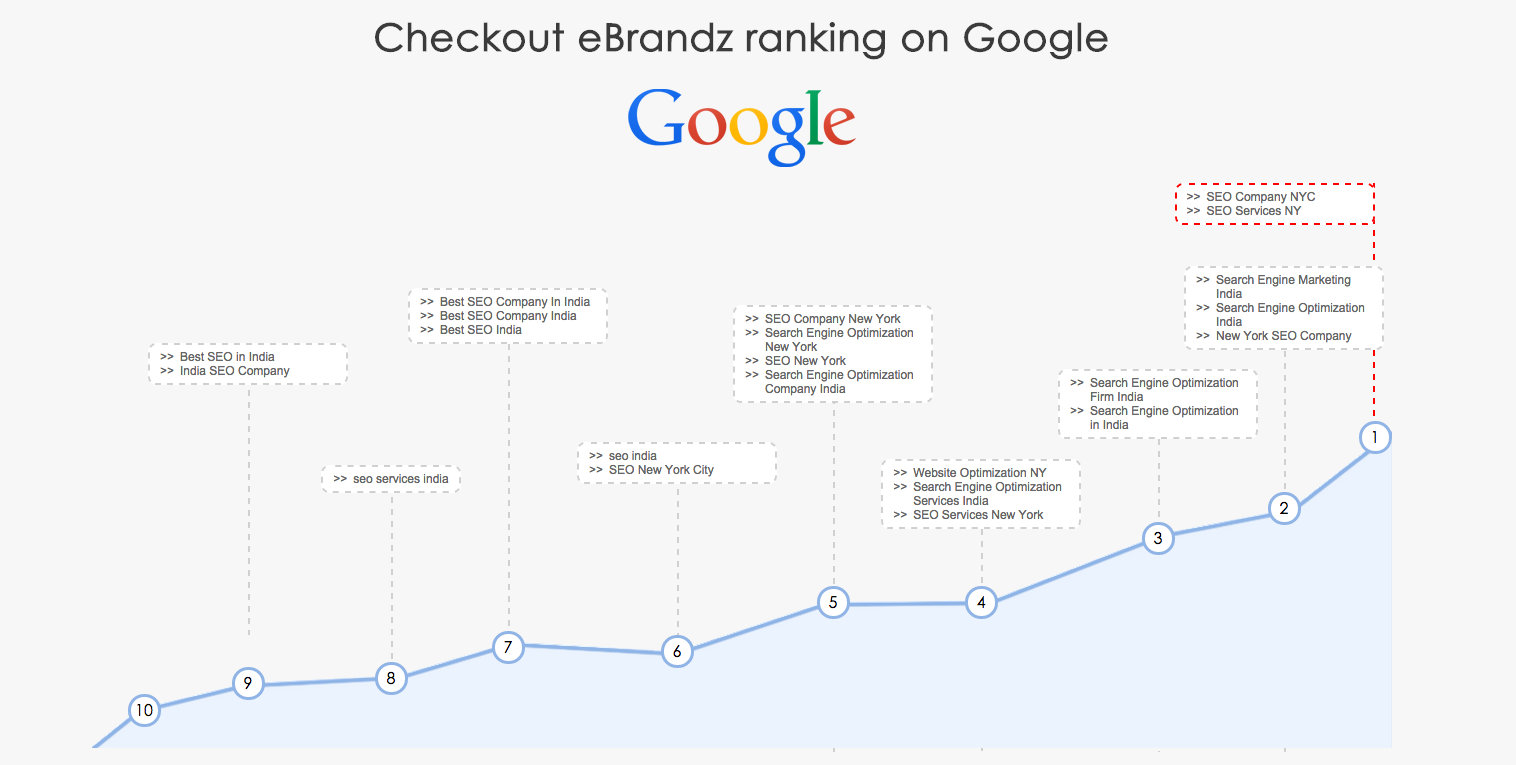 eBrandz - Top Online Marketing Company - WooRank Blog