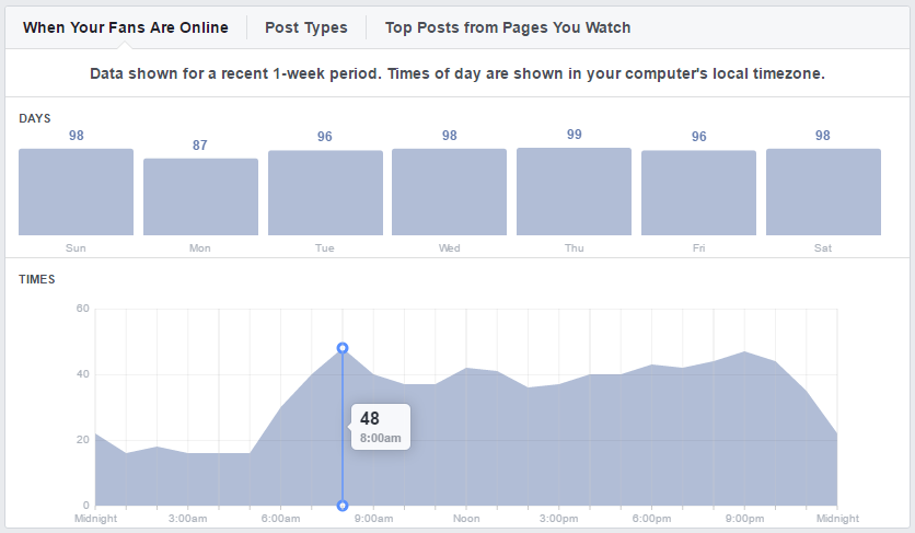 Facebook Insights tool showing when fans are online