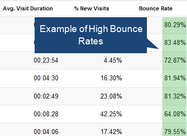 High Bounce Rates courtesy Google Search Console