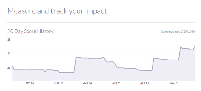 Sample Klout Score Graph To Measure Twitter Profile Impact On Fellow Tweeters