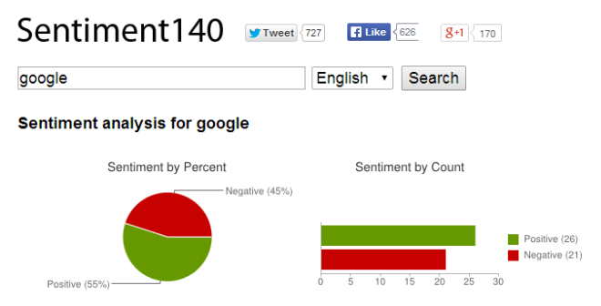 Sentiment140 FreeTwitter Tool