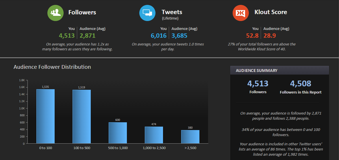 SimplyMeasured Twitter Follower Report