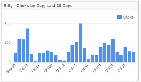 Bitly analytics, clicks by day