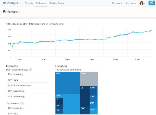 Twitter Analytics Free Twitter Tools